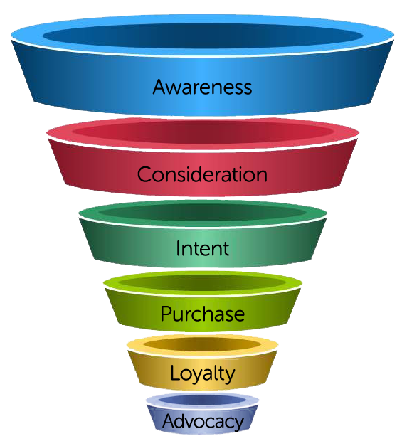 The Marketing Funnel - Atlanta Internet Marketing Strategy