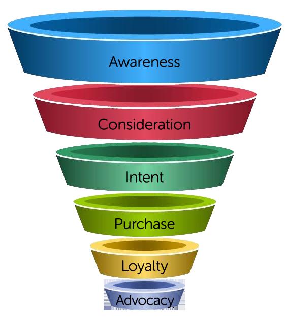 The Marketing Funnel - Atlanta Internet Marketing Strategy